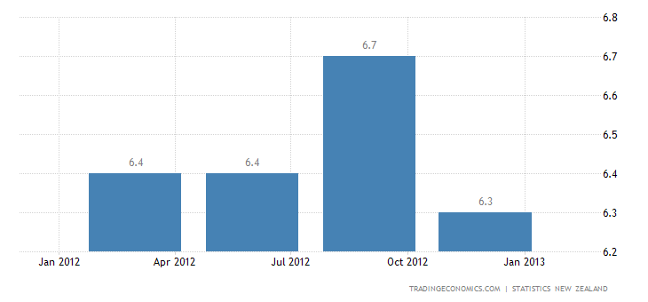 New Zealand Unemployment Rate Decreased in the Fourth Quarter of 2012