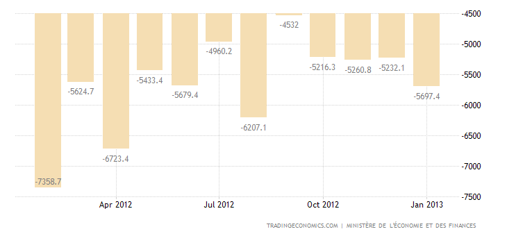 France Trade Deficit Widens in December