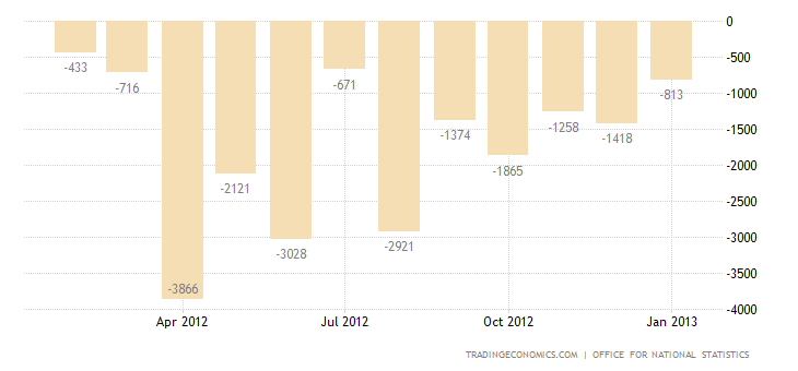 United Kingdom Trade Deficit Widens in 2012