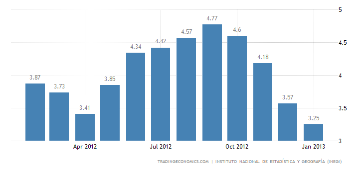 Mexico Annual Inflation up to 3.25% in January