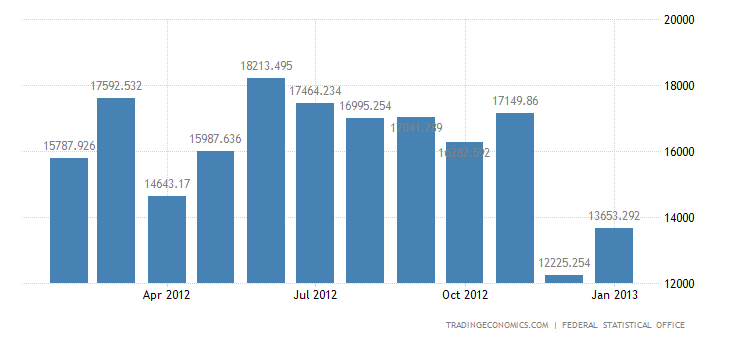 Germany Trade Surplus Widens in 2012