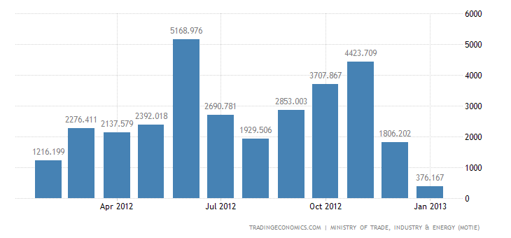 South Korea Trade Surplus Narrows in January