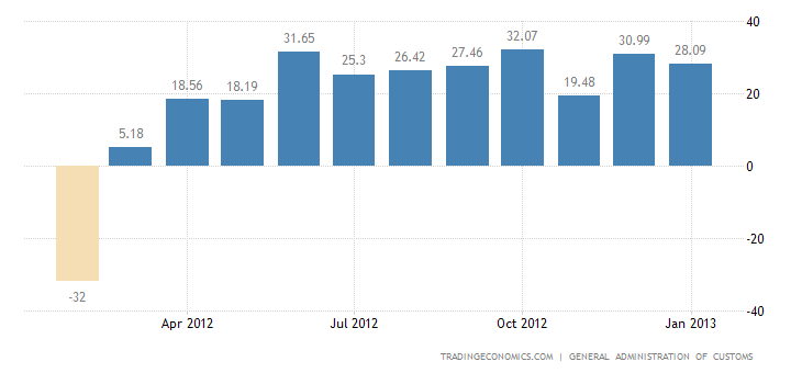China Trade Surplus Narrows in January