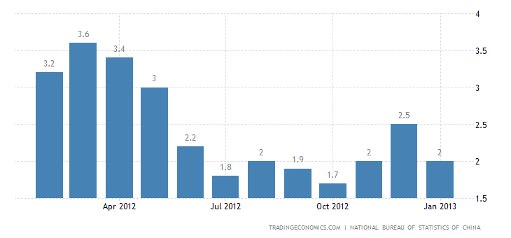 China Inflation Slows to 2% in January of 2013