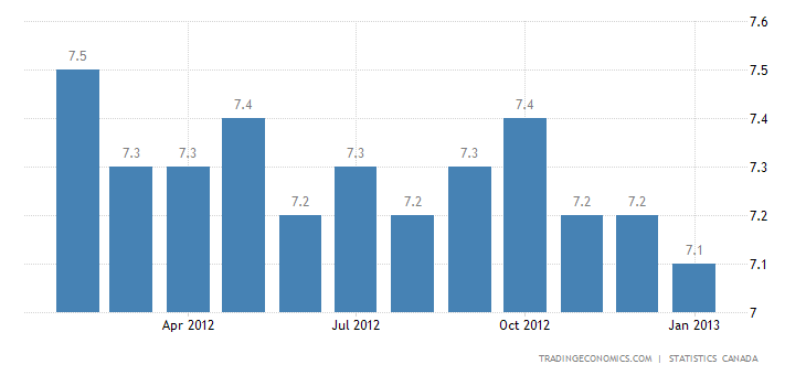 Canada Unemployment Rate At 7% in January