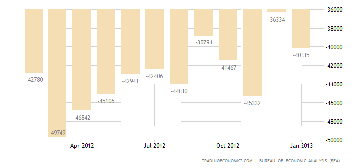 U.S. Trade Deficit Narrows in December