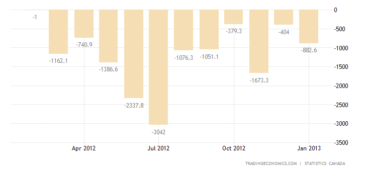 Canada Trade Deficit Shrinks in December