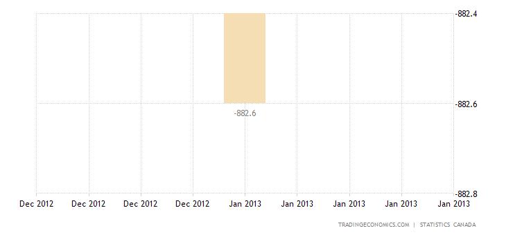 Canada Trade Deficit Shrinks in December