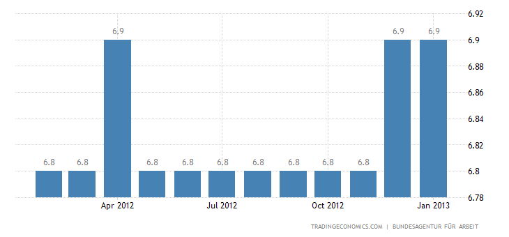 Germany Unemployment Rate Up to 7.4 Percent in January of 2013