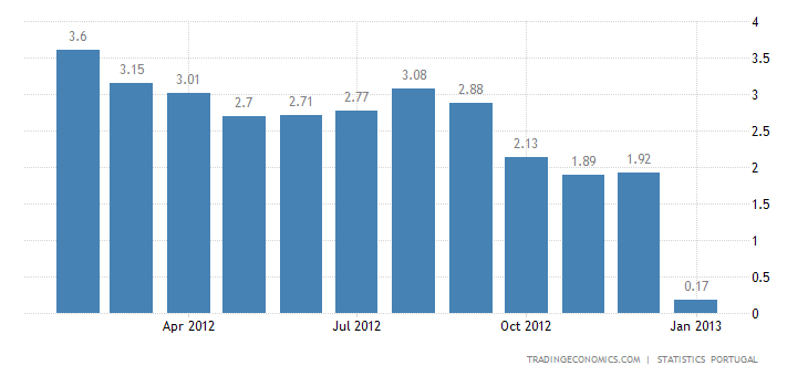 Portugal Inflation Rate Down to 0.2 Percent in January