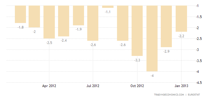 Euro Area Industrial Production Decreases 2.4 Percent in December