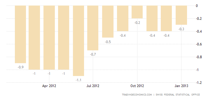 Switzerland Inflation Rate Up to -0.3 Percent in January