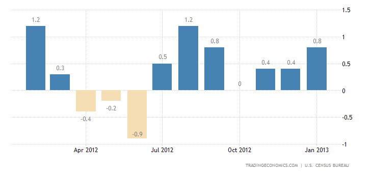U.S. Retail Sales Rose 0.1% in January