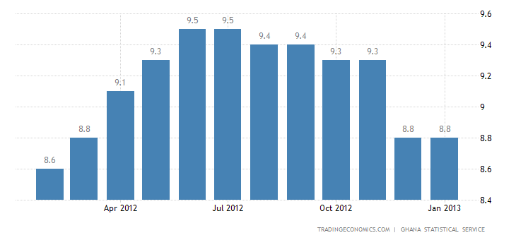 Ghana's Inflation Rate Unchanged in January of 2013