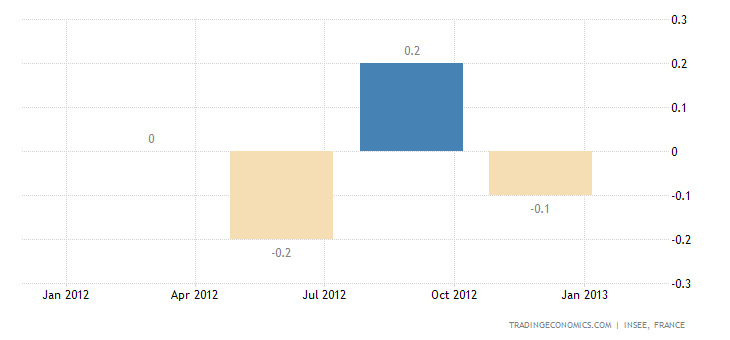 France GDP Contracts 0.3 Percent in Q4