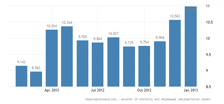 India Inflation Slows to 6.62 Percent in January of 2013