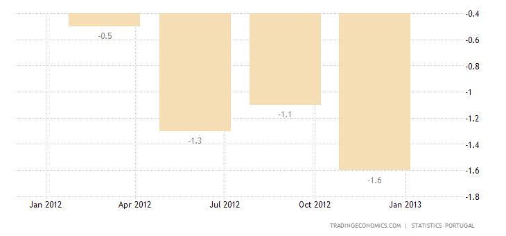 Portugal Economy Contracts 1.8 Percent in Q4