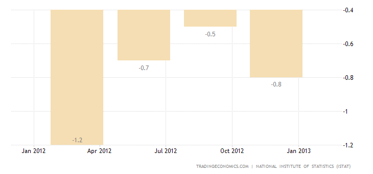 Italy Gross Domestic Product Contracts 0.9 Percent in Q4