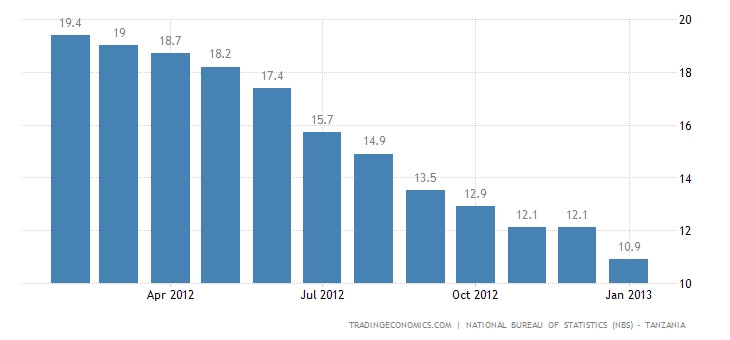 Tanzania Inflation Rate Down to 10.9% in January