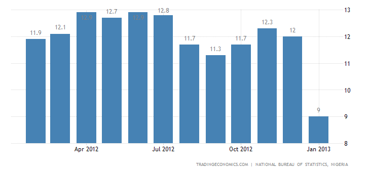 Nigeria Inflation Rate Down to 9% in January