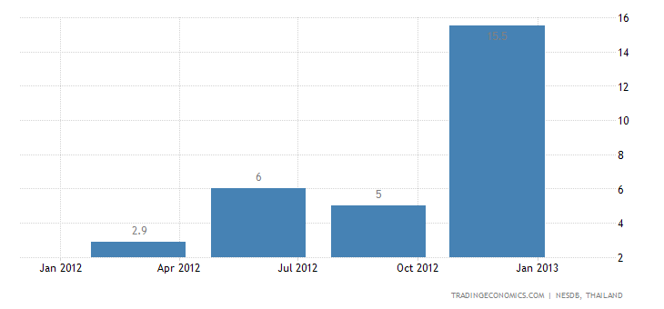 Thailand's GDP Growth Accelerates in Q4 of 2012