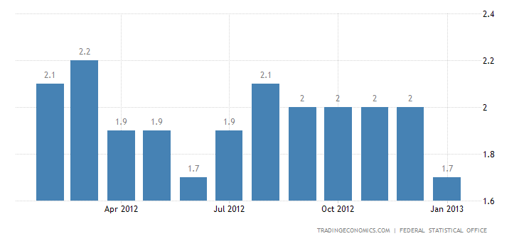 Germany Inflation Rate Down to 1.7 Percent in January