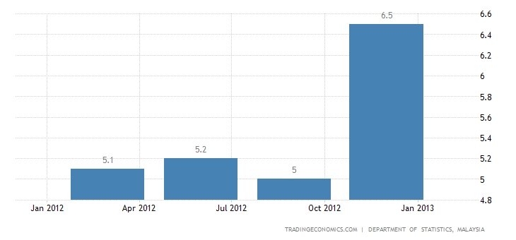 Malaysia GDP Expands 6.4 Percent in Q4 of 2012
