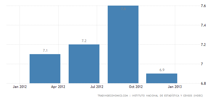 Argentina´s Unemployment Rate Down to 6.9 % in Q4