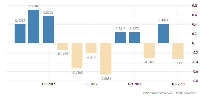Colombia Posts Trade Surplus in December