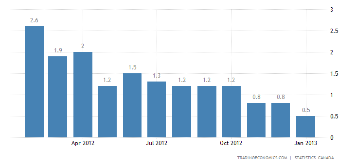 Canada Inflation Rate Down to 0.5% in January