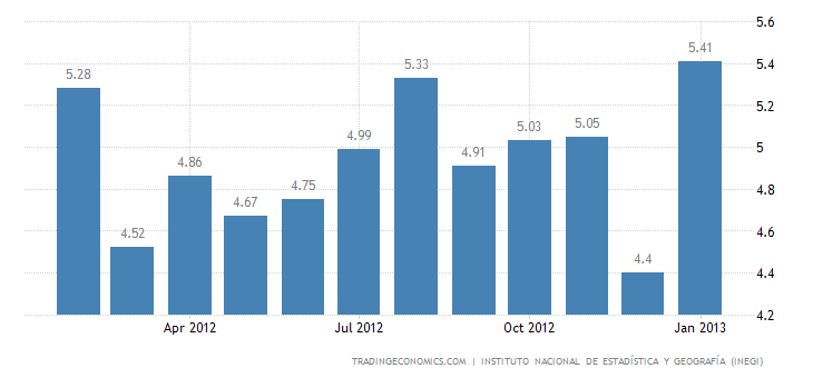 Mexico Unemployment Rate Up To 5.27% in January