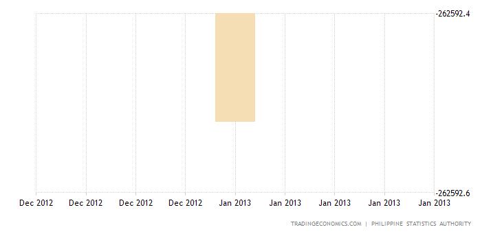 Philippines Trade Deficit Widens in December