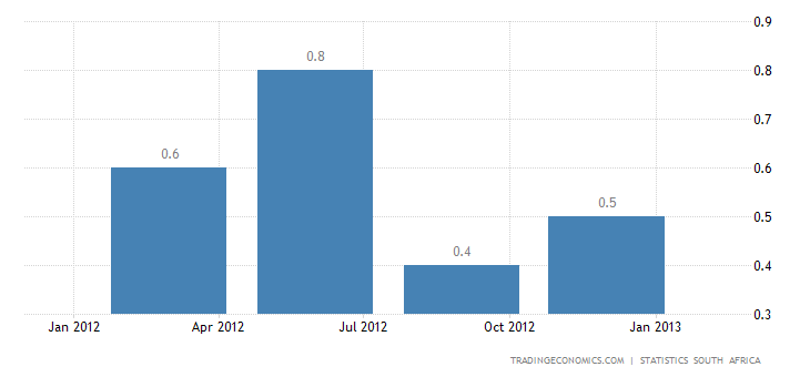 South Africa GDP Growth Accelerates in Q4