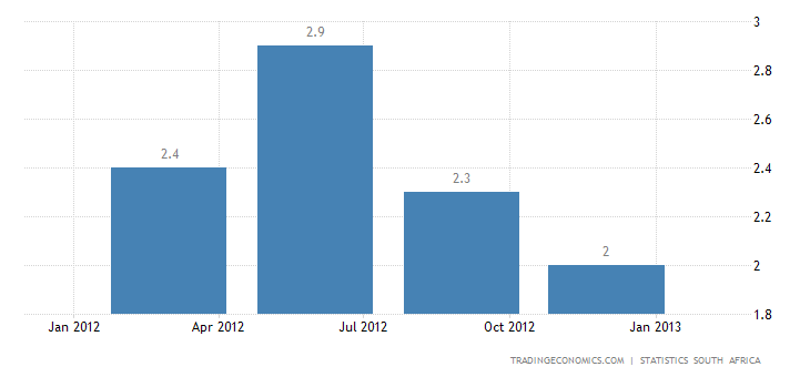 South Africa GDP Growth Beats Estimates