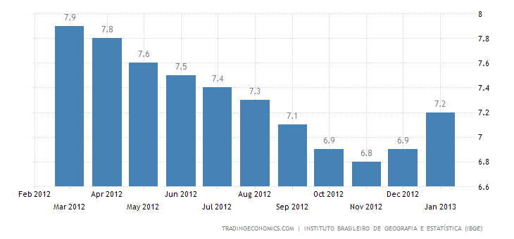 Brazil´s Unemployment Rate Up to 5.4 % in January