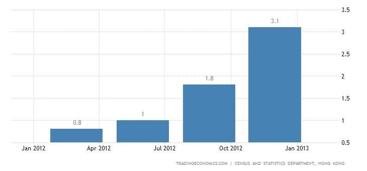Hong Kong GDP Growth Accelerates In Q4