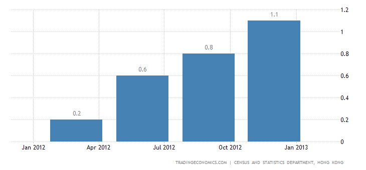 Hong Kong GDP Expands 1.2% in Q4