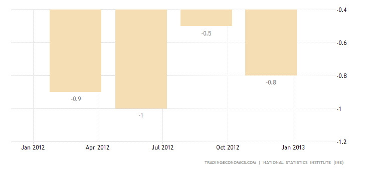 Spain GDP Growth Rate Revised Down to -0.8 Percent in Q4