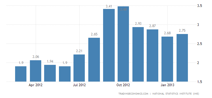 Spain Inflation Rate at 2.7 Percent in February