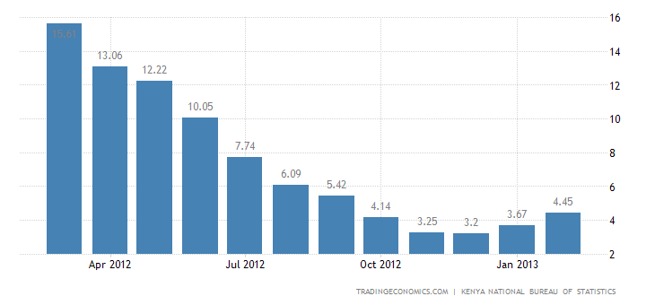 Kenya Inflation Rate Up to 4.45% in February