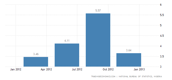 Nigeria's Economy Grows 6.99% in Q4 of 2012