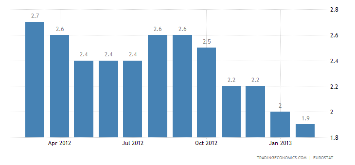 Euro Area Inflation Rate Down to 1.8 Percent in February