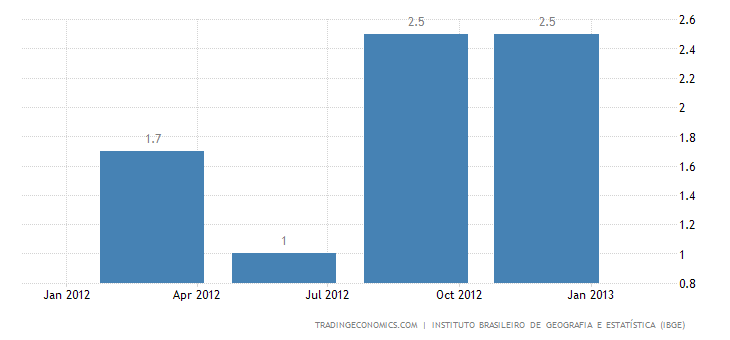 Brazil Economy Grows 1.4% in Q4