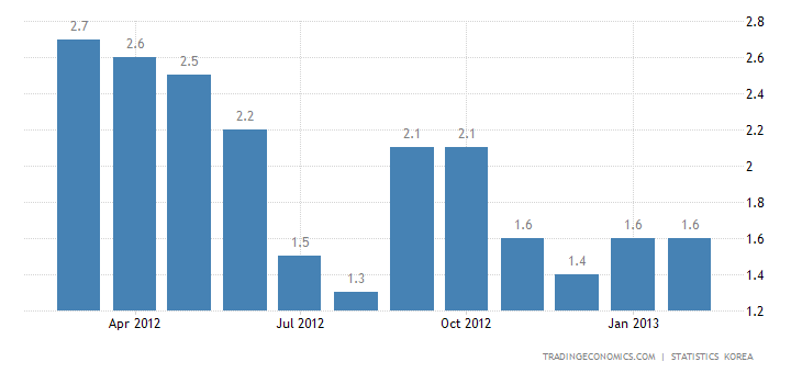 South Korea Inflation Down to 1.4% in February