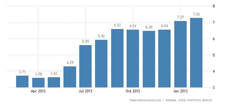 Russia Inflation Rate Rises to 7.3 Percent in February