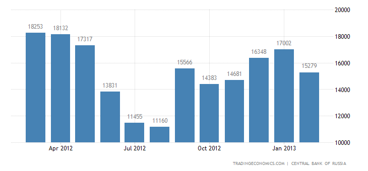 Russia Trade Surplus Widens in January