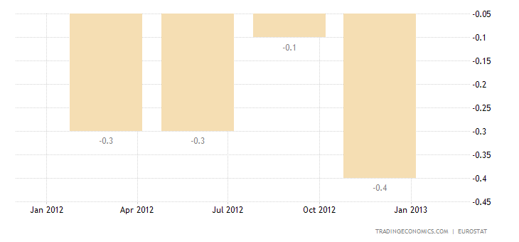 Euro Area Second Estimate For GDP Growth Confirms 0.6 Percent Contraction in Q4