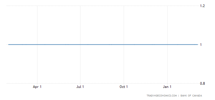Bank of Canada Keeps Monetary Policy Unchanged