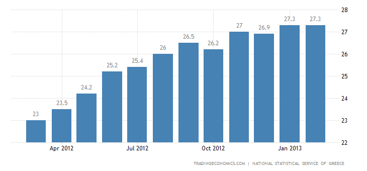 Greece Unemployment Rate Drops Slightly in December to 24.6 Percent