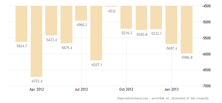 France Trade Deficit Widens in January